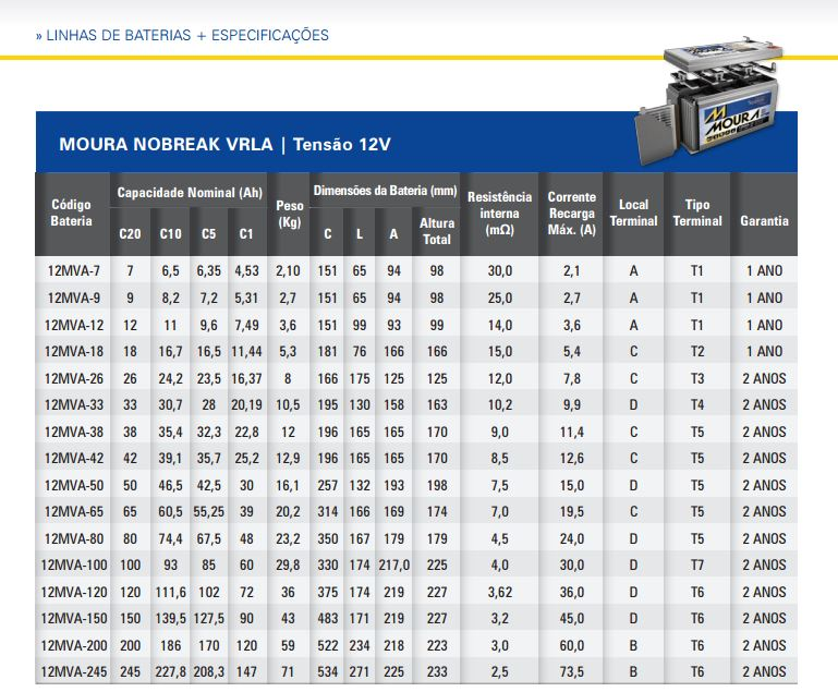 Tabela de Dimensões bateria Moura de no-break e alarme
